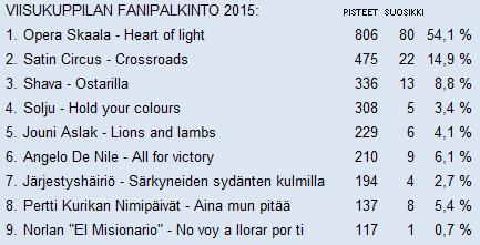 tulos2015