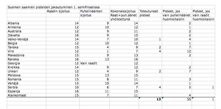 Suomen pisteet semi 1