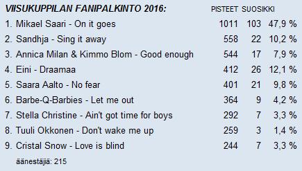 fanipalkinto2016